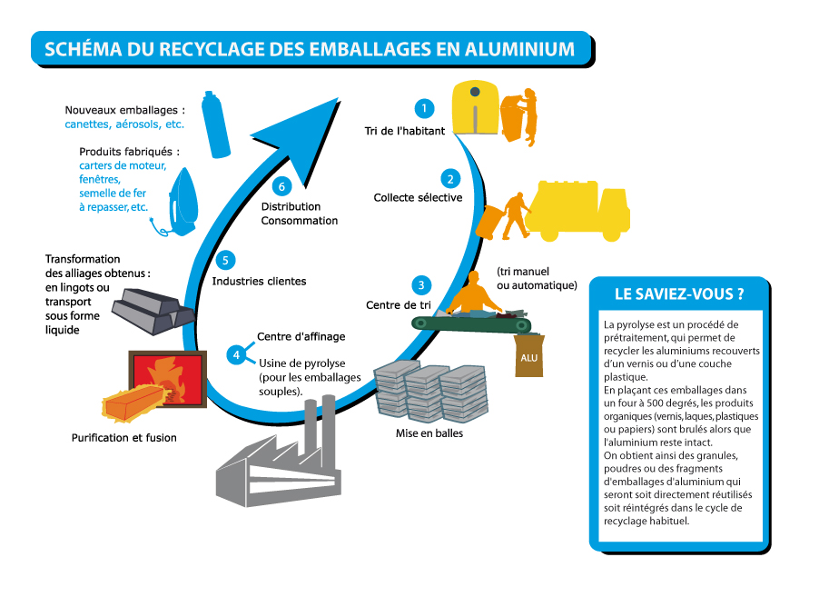 infographie recyclage alu